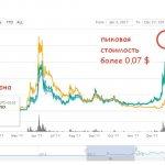 DigiByte. История взлета цены