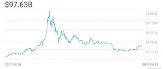 График капитализации криптовалюты Bitcoin