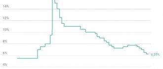 график ключевая ставка цб
