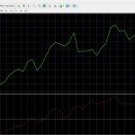 Индикатор Денежный поток Чайкина (Chaikin Money Flow, CMF)