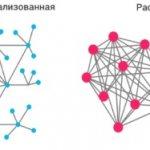 Сравнение сетей