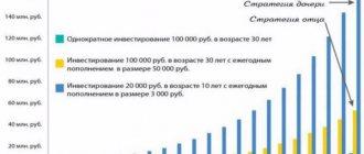 стратегия индексного инвестирования